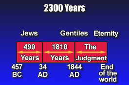 2300 Day Prophecy